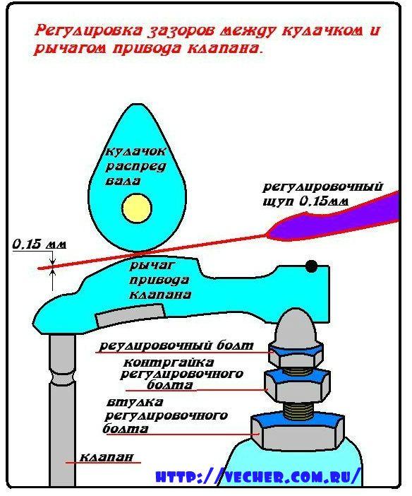 regulirovka-klapanov_n